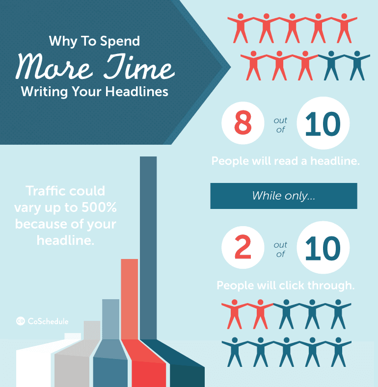 why to spend more time writing headlines - Catchy Headlines Examples