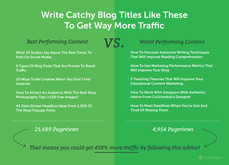 Catchy Headlines Examples - write catchy headlines blog post titles to get more traffic