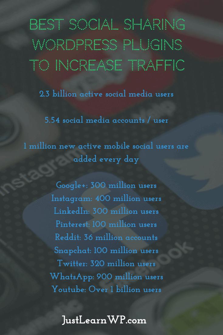 Best Social Sharing WordPress Plugins To Increase Blog Traffic