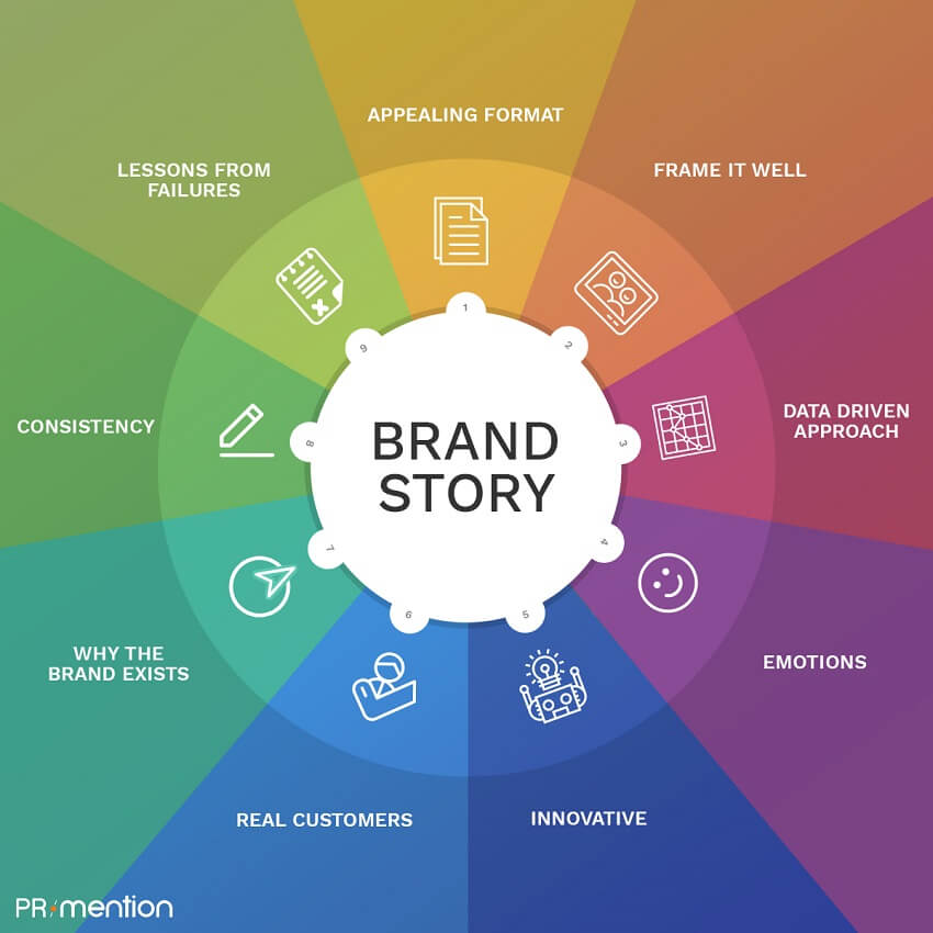 Brand-storytelling tips