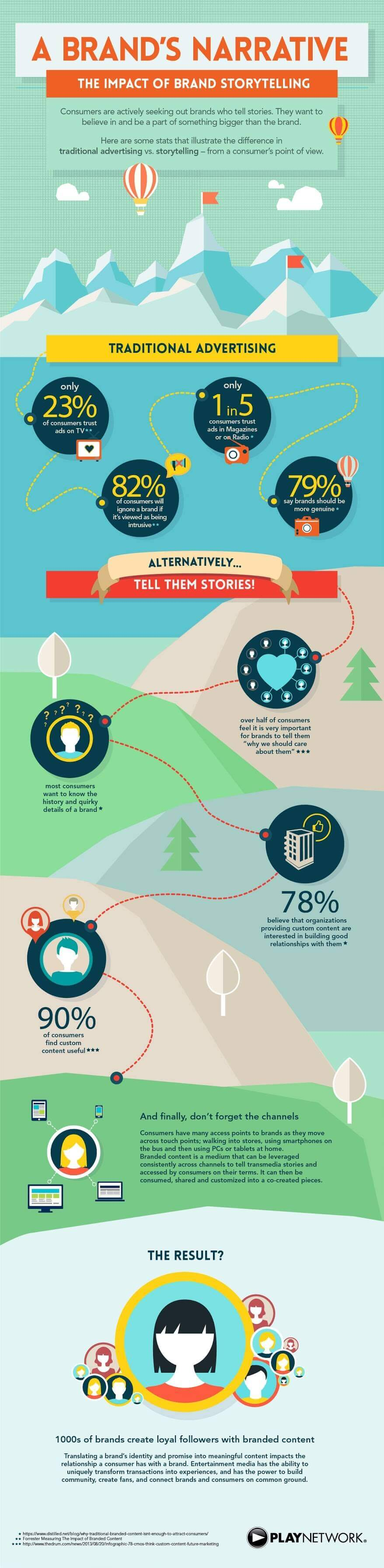 the-impact-of-brand-storytelling-infographic