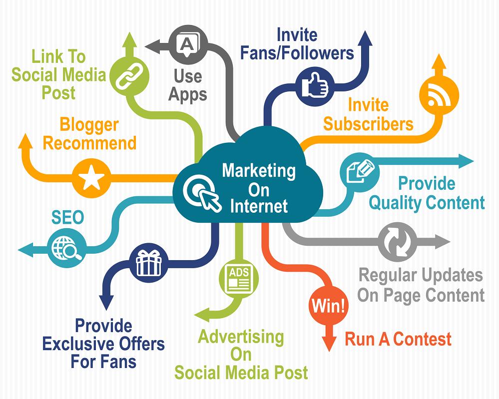 Internet Marketing Tips by workwithraykakuda.com