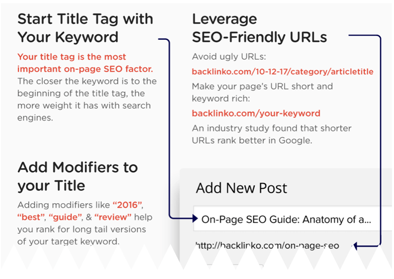 SEO Friendly Blog Post Titles