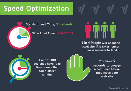 website speed optimisation