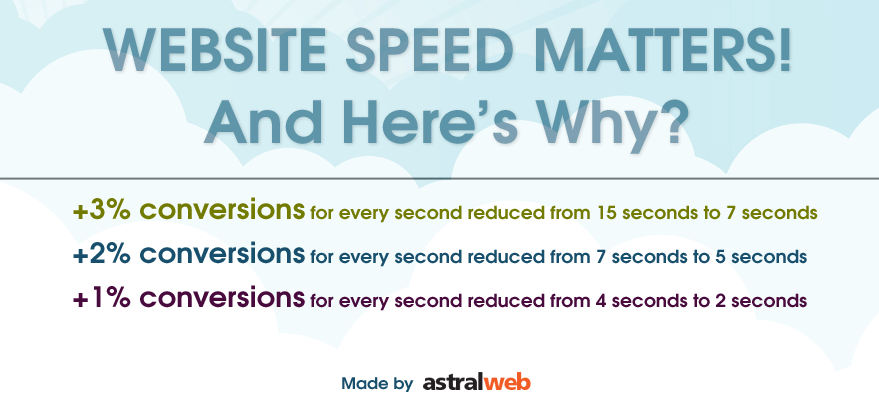 website-speed-matters