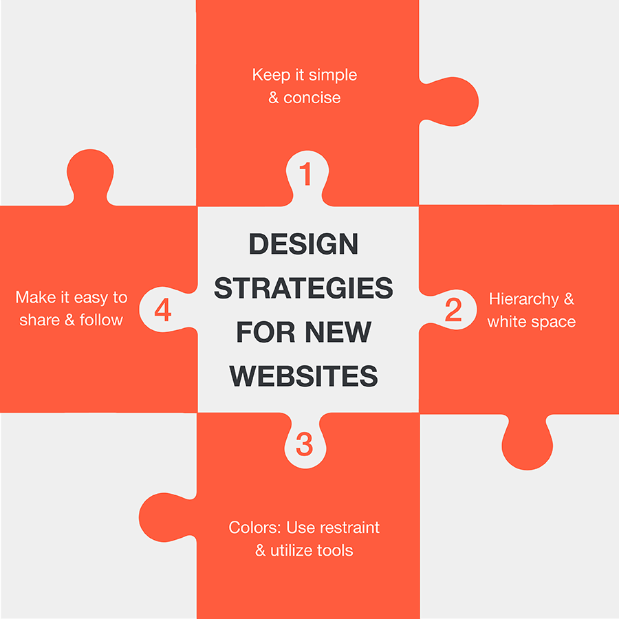 website-blog-Design-Strategies