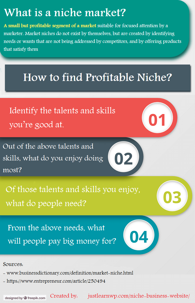 How to Find Your Niche in 60 Minutes or Less For Profitable Niche Business Website