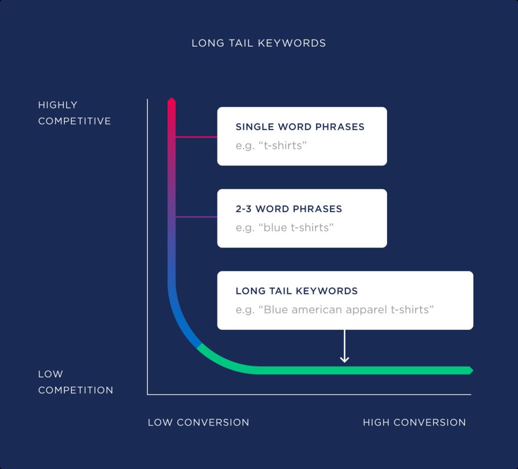 long tail Keywords -